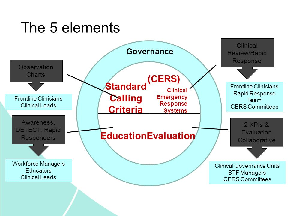 Governance Standard Calling Criteria (CERS) Clinical Emergency Response Systems EducationEvaluation The 5 elements Frontline Clinicians Clinical Leads
