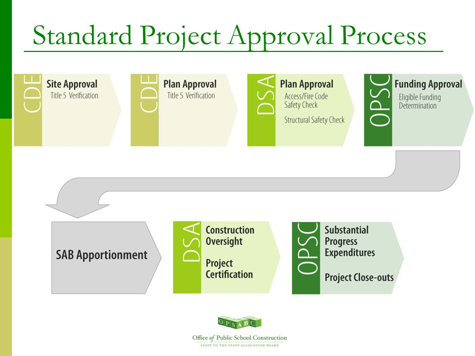 Standard Project Approval Process