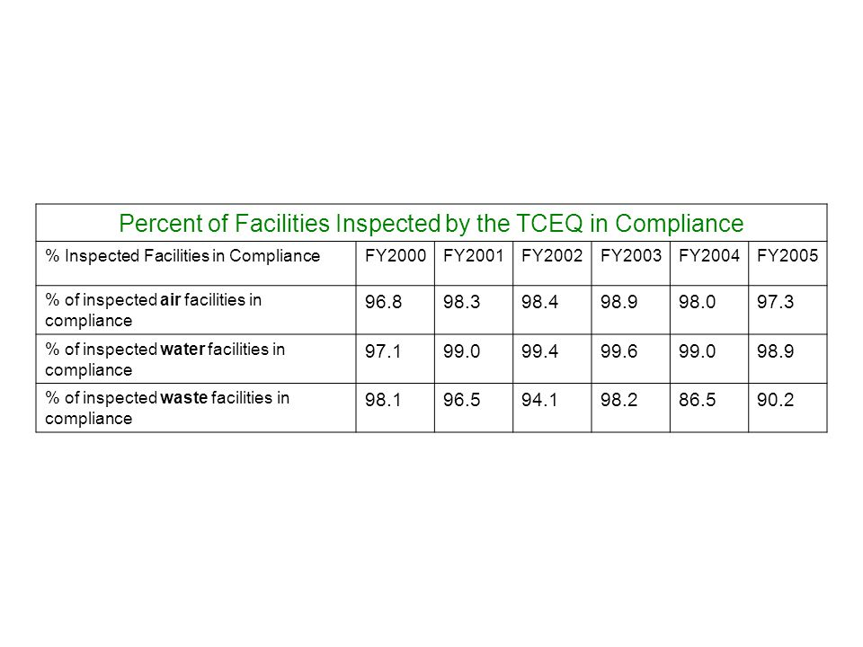 Percent of Facilities Inspected by the TCEQ in Compliance % Inspected Facilities in ComplianceFY2000FY2001FY2002FY2003FY2004FY2005 % of inspected air