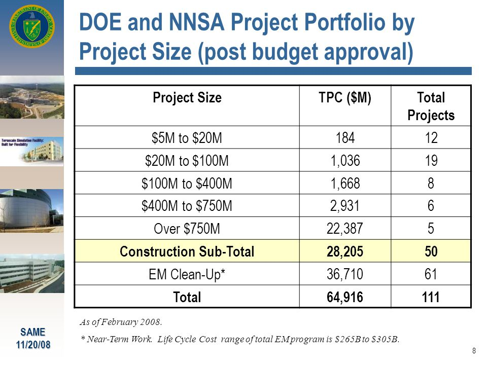 SAME11/20/08 8 DOE and NNSA Project Portfolio by Project Size (post budget approval) Project SizeTPC ($M)Total Projects $5M to $20M18412 $20M to $100M