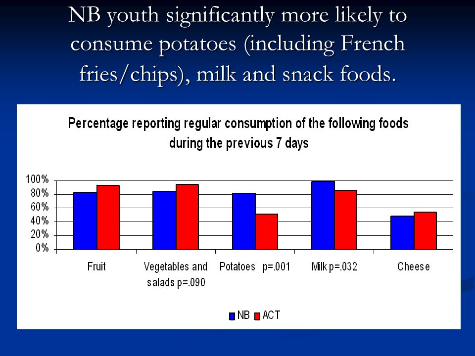 NB youth significantly more likely to consume potatoes (including French fries/chips), milk and snack foods.