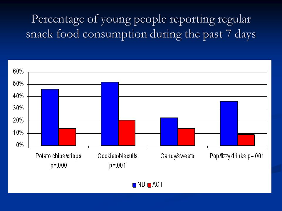 Percentage of young people reporting regular snack food consumption during the past 7 days