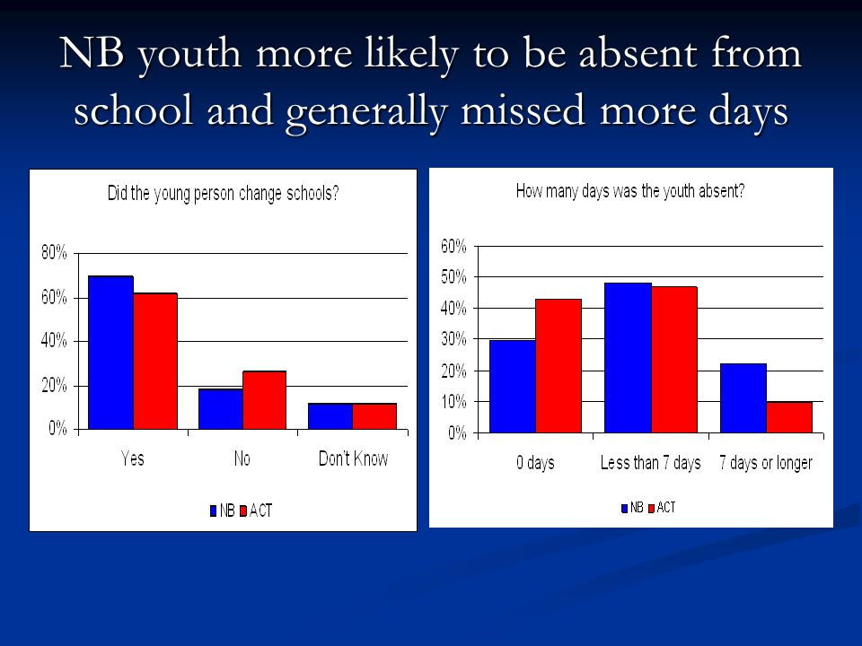 NB youth more likely to be absent from school and generally missed more days