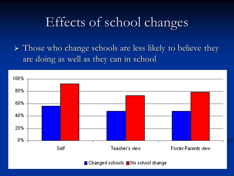 Effects of school changes  Those who change schools are less likely to believe they are doing as well as they can in school