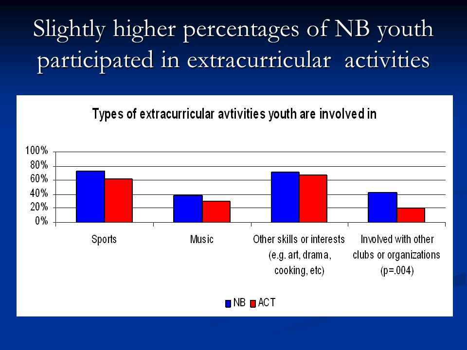 Slightly higher percentages of NB youth participated in extracurricular activities