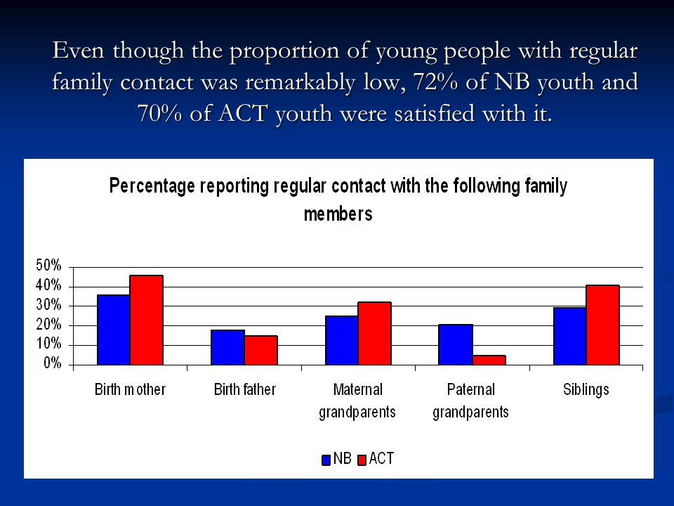 Even though the proportion of young people with regular family contact was remarkably low, 72% of NB youth and 70% of ACT youth were satisfied with it.
