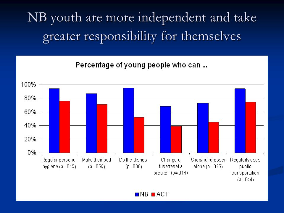 NB youth are more independent and take greater responsibility for themselves
