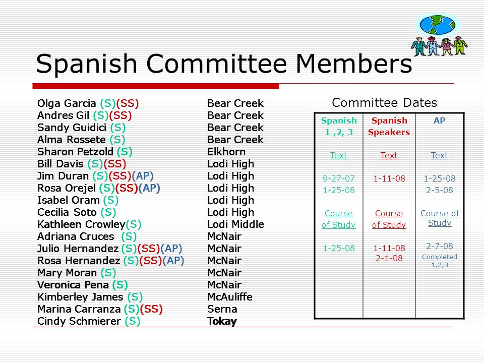Spanish Committee Members Olga Garcia (S)(SS) Bear Creek Andres Gil (S)(SS) Bear Creek Sandy Guidici (S) Bear Creek Alma Rossete (S) Bear Creek Sharon Petzold (S) Elkhorn Bill Davis (S)(SS) Lodi High Jim Duran (S)(SS)(AP) Lodi High Rosa Orejel (S)(SS)(AP) Lodi High Isabel Oram (S) Lodi High Cecilia Soto (S) Lodi High Kathleen Crowley(S) Lodi Middle Adriana Cruces (S) McNair Julio Hernandez (S)(SS)(AP) McNair Rosa Hernandez (S)(SS)(AP) McNair Mary Moran (S) McNair Veronica Pena (S) McNair Kimberley James (S) McAuliffe Marina Carranza (S)(SS) Serna Cindy Schmierer (S) Tokay Spanish 1,2, 3 Text 9-27-07 1-25-08 Course of Study 1-25-08 Spanish Speakers Text 1-11-08 Course of Study 1-11-08 2-1-08 AP Text 1-25-08 2-5-08 Course of Study 2-7-08 Completed 1,2,3 Olga Garcia (S)(SS) Bear Creek Andres Gil (S)(SS) Bear Creek Sandy Guidici (S) Bear Creek Alma Rossete (S) Bear Creek Sharon Petzold (S) Elkhorn Bill Davis (S)(SS) Lodi High Jim Duran (S)(SS)(AP) Lodi High Rosa Orejel (S)(SS)(AP) Lodi High Isabel Oram (S) Lodi High Cecilia Soto (S) Lodi High Kathleen Crowley(S) Lodi Middle Adriana Cruces (S) McNair Julio Hernandez (S)(SS)(AP) McNair Rosa Hernandez (S)(SS)(AP) McNair Mary Moran (S) McNair Veronica Pena (S) McNair Kimberley James (S) McAuliffe Marina Carranza (S)(SS) Serna Cindy Schmierer (S) Tokay Olga Garcia (S)(SS) Bear Creek Andres Gil (S)(SS) Bear Creek Sandy Guidici (S) Bear Creek Alma Rossete (S) Bear Creek Sharon Petzold (S) Elkhorn Bill Davis (S)(SS) Lodi High Jim Duran (S)(SS)(AP) Lodi High Rosa Orejel (S)(SS)(AP) Lodi High Isabel Oram (S) Lodi High Cecilia Soto (S) Lodi High Kathleen Crowley(S) Lodi Middle Adriana Cruces (S) McNair Julio Hernandez (S)(SS)(AP) McNair Rosa Hernandez (S)(SS)(AP) McNair Mary Moran (S) McNair Veronica Pena (S) McNair Kimberley James (S) McAuliffe Marina Carranza (S)(SS) Serna Cindy Schmierer (S) Tokay Olga Garcia (S)(SS) Bear Creek Andres Gil (S)(SS) Bear Creek Sandy Guidici (S) Bear Creek Alma Rossete (S) Bear Creek Sharon Petzold (S) Elkhorn Bill Davis (S)(SS) Lodi High Jim Duran (S)(SS)(AP) Lodi High Rosa Orejel (S)(SS)(AP) Lodi High Isabel Oram (S) Lodi High Cecilia Soto (S) Lodi High Kathleen Crowley(S) Lodi Middle Adriana Cruces (S) McNair Julio Hernandez (S)(SS)(AP) McNair Rosa Hernandez (S)(SS)(AP) McNair Mary Moran (S) McNair Veronica Pena (S) McNair Kimberley James (S) McAuliffe Marina Carranza (S)(SS) Serna Cindy Schmierer (S) Tokay Olga Garcia (S)(SS) Bear Creek Andres Gil (S)(SS) Bear Creek Sandy Guidici (S) Bear Creek Alma Rossete (S) Bear Creek Sharon Petzold (S) Elkhorn Bill Davis (S)(SS) Lodi High Jim Duran (S)(SS)(AP) Lodi High Rosa Orejel (S)(SS)(AP) Lodi High Isabel Oram (S) Lodi High Cecilia Soto (S) Lodi High Kathleen Crowley(S) Lodi Middle Adriana Cruces (S) McNair Julio Hernandez (S)(SS)(AP) McNair Rosa Hernandez (S)(SS)(AP) McNair Mary Moran (S) McNair Veronica Pena (S) McNair Kimberley James (S) McAuliffe Marina Carranza (S)(SS) Serna Cindy Schmierer (S) Tokay Olga Garcia (S)(SS) Bear Creek Andres Gil (S)(SS) Bear Creek Sandy Guidici (S) Bear Creek Alma Rossete (S) Bear Creek Sharon Petzold (S) Elkhorn Bill Davis (S)(SS) Lodi High Jim Duran (S)(SS)(AP) Lodi High Rosa Orejel (S)(SS)(AP) Lodi High Isabel Oram (S) Lodi High Cecilia Soto (S) Lodi High Kathleen Crowley(S) Lodi Middle Adriana Cruces (S) McNair Julio Hernandez (S)(SS)(AP) McNair Rosa Hernandez (S)(SS)(AP) McNair Mary Moran (S) McNair Veronica Pena (S) McNair Kimberley James (S) McAuliffe Marina Carranza (S)(SS) Serna Cindy Schmierer (S) Tokay Olga Garcia (S)(SS) Bear Creek Andres Gil (S)(SS) Bear Creek Sandy Guidici (S) Bear Creek Alma Rossete (S) Bear Creek Sharon Petzold (S) Elkhorn Bill Davis (S)(SS) Lodi High Jim Duran (S)(SS)(AP) Lodi High Rosa Orejel (S)(SS)(AP) Lodi High Isabel Oram (S) Lodi High Cecilia Soto (S) Lodi High Kathleen Crowley Lodi Middle Adriana Cruces (S) McNair Julio Hernandez (S)(SS)(AP) McNair Rosa Hernandez (S)(SS)(AP) McNair Mary Moran (S) McNair Veronica Pena (S) McNair Kimberley James (S) McAuliffe Marina Carranza (S)(SS) Serna Cindy Schmierer (S) Tokay Committee Dates