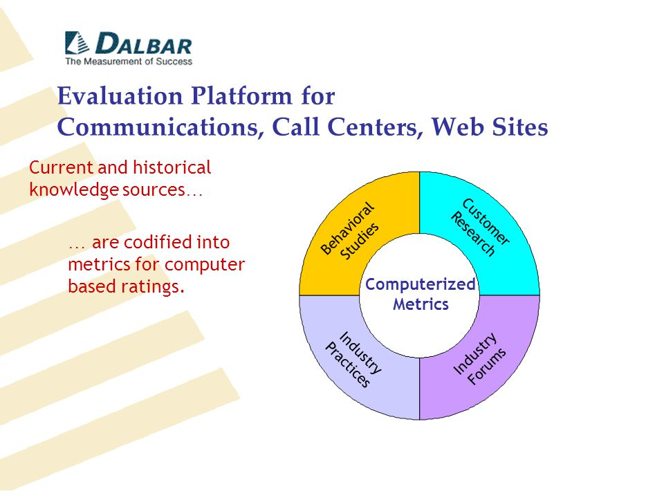 Evaluation Platform for Communications, Call Centers, Web Sites Behavioral Studies Industry Practices Customer Research Industry Forums Computerized Metrics Current and historical knowledge sources … … are codified into metrics for computer based ratings.