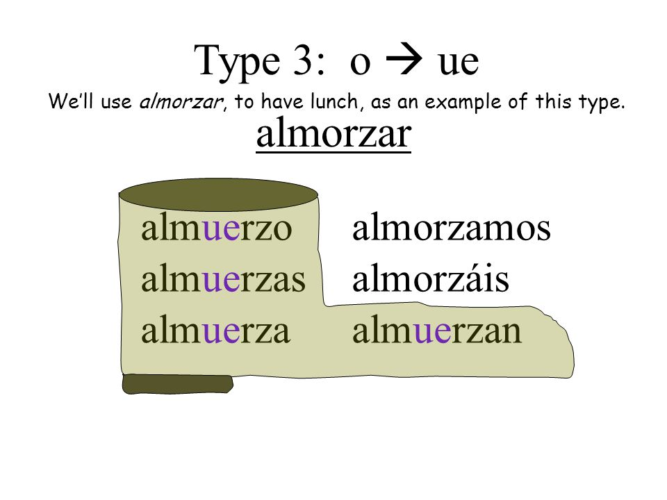 almorzar almuerzo almuerzas almuerza almorzamos almorzáis almuerzan Type 3: o  ue We'll use almorzar, to have lunch, as an example of this type.