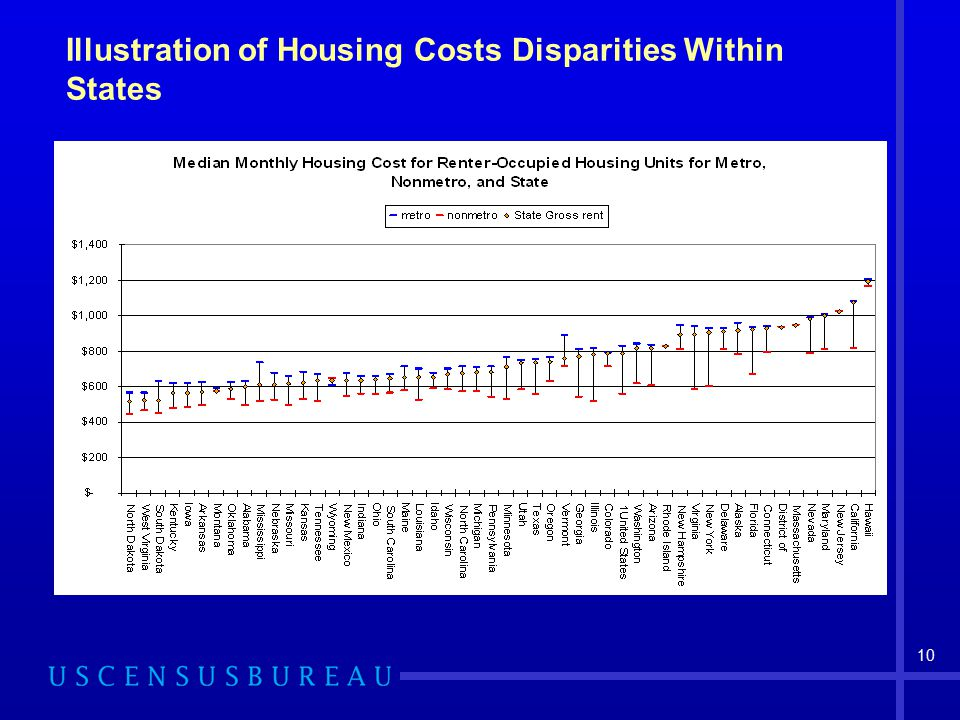 10 Illustration of Housing Costs Disparities Within States