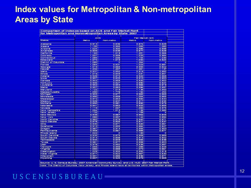 12 Index values for Metropolitan & Non-metropolitan Areas by State