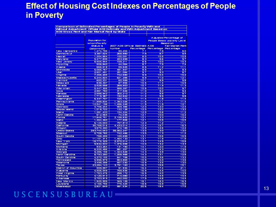 13 Effect of Housing Cost Indexes on Percentages of People in Poverty