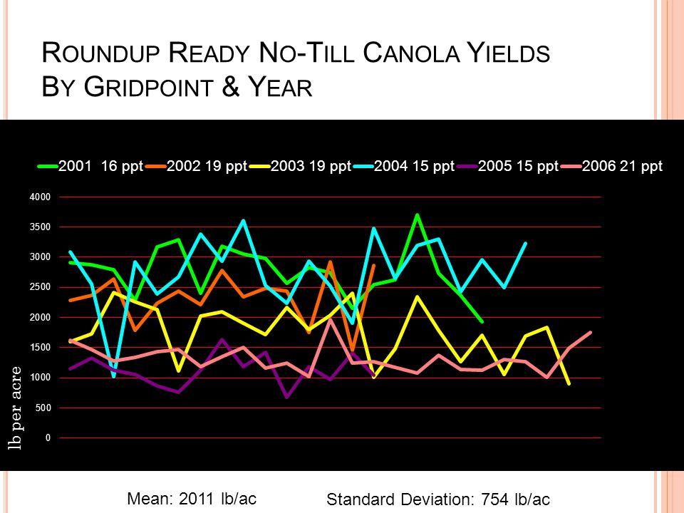 R OUNDUP R EADY N O -T ILL C ANOLA Y IELDS B Y G RIDPOINT & Y EAR Mean: 2011 lb/ac Standard Deviation: 754 lb/ac lb per acre