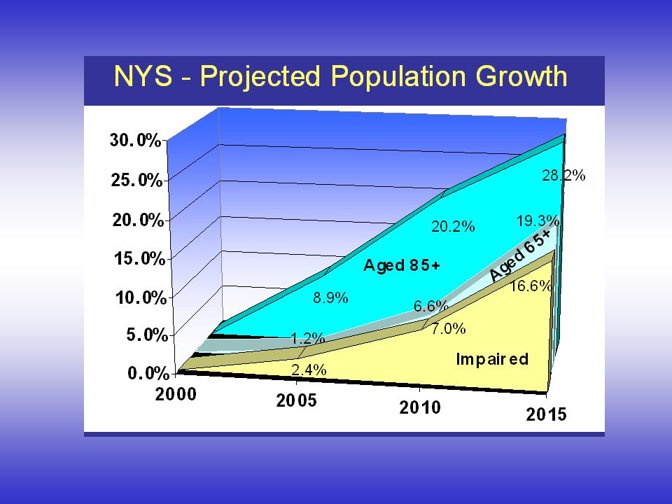 Our Frail Elders The most rapid growth between 2000-15 is expected to occur among the oldest & frailest population groups (85+ up 28.2%, Impaired up 16.6%) Between 2000 and 2040 the 85+ population will grow from 4.3 million to 19.4 million