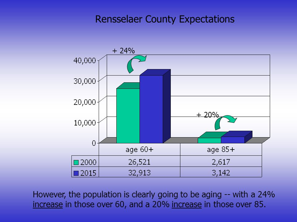 Rensselaer County Population Shifts 2000 - 2015 - 4.2% Rensselaer County's population is expected to decline 4.2% overall between 2000 and 2015.