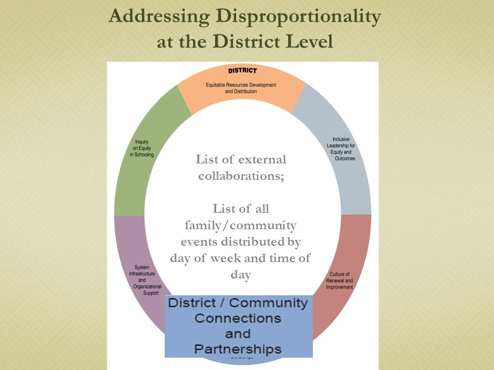 List of external collaborations; List of all family/community events distributed by day of week and time of day Addressing Disproportionality at the District Level