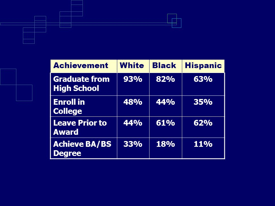 AchievementWhiteBlackHispanic Graduate from High School 93%82%63% Enroll in College 48%44%35% Leave Prior to Award 44%61%62% Achieve BA/BS Degree 33%18%11%