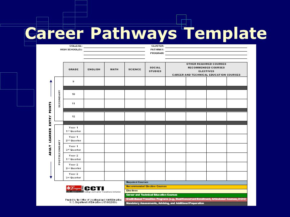 Career Pathways Template