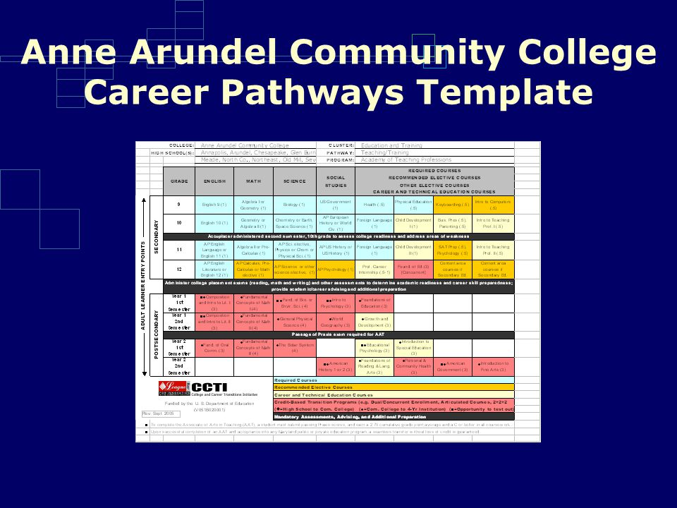 Anne Arundel Community College Career Pathways Template