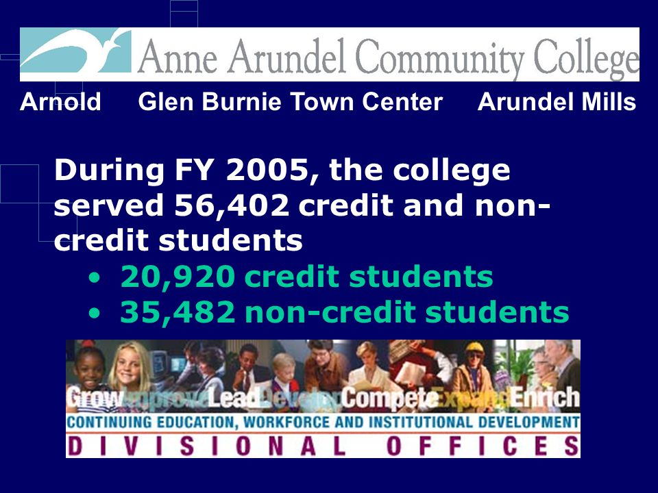 Arnold Glen Burnie Town Center Arundel Mills During FY 2005, the college served 56,402 credit and non- credit students 20,920 credit students 35,482 non-credit students