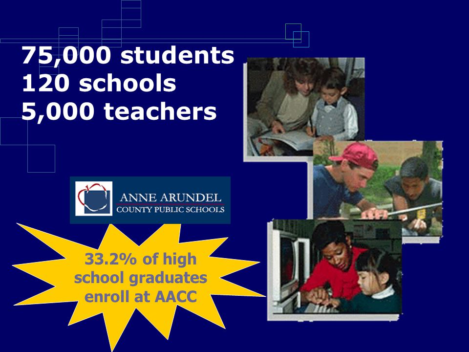 75,000 students 120 schools 5,000 teachers 33.2% of high school graduates enroll at AACC