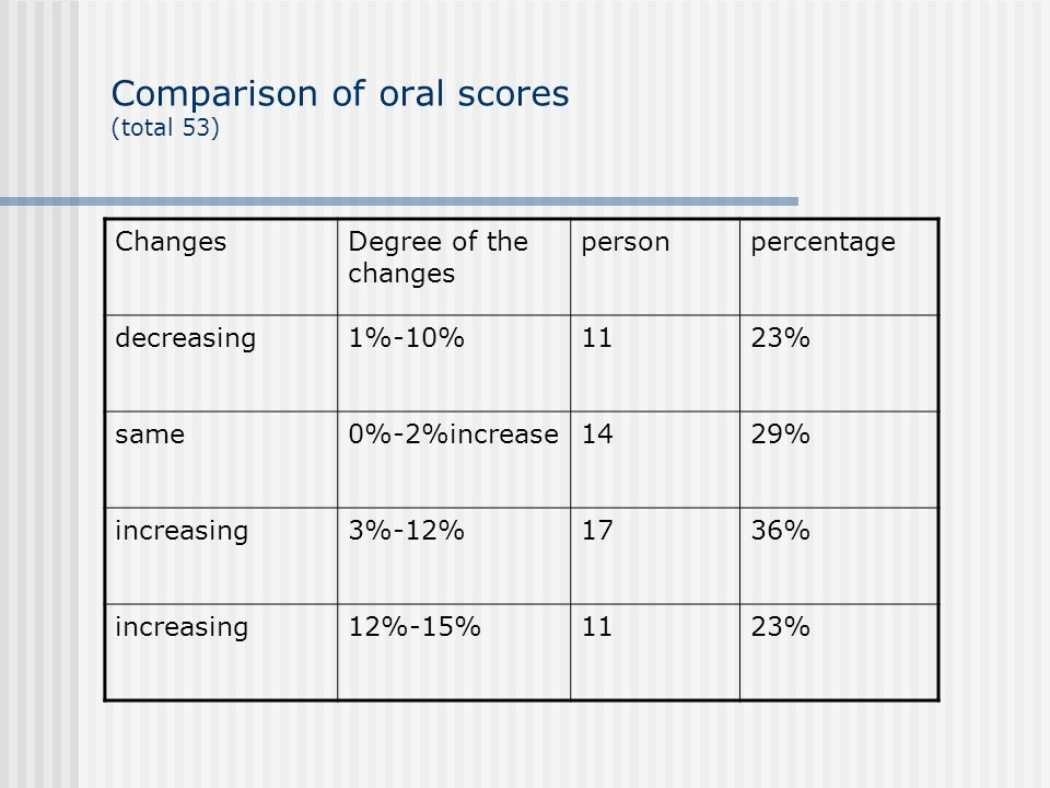 Comparison of oral scores (total 53) ChangesDegree of the changes personpercentage decreasing1%-10%1123% same0%-2%increase1429% increasing3%-12%1736% increasing12%-15%1123%