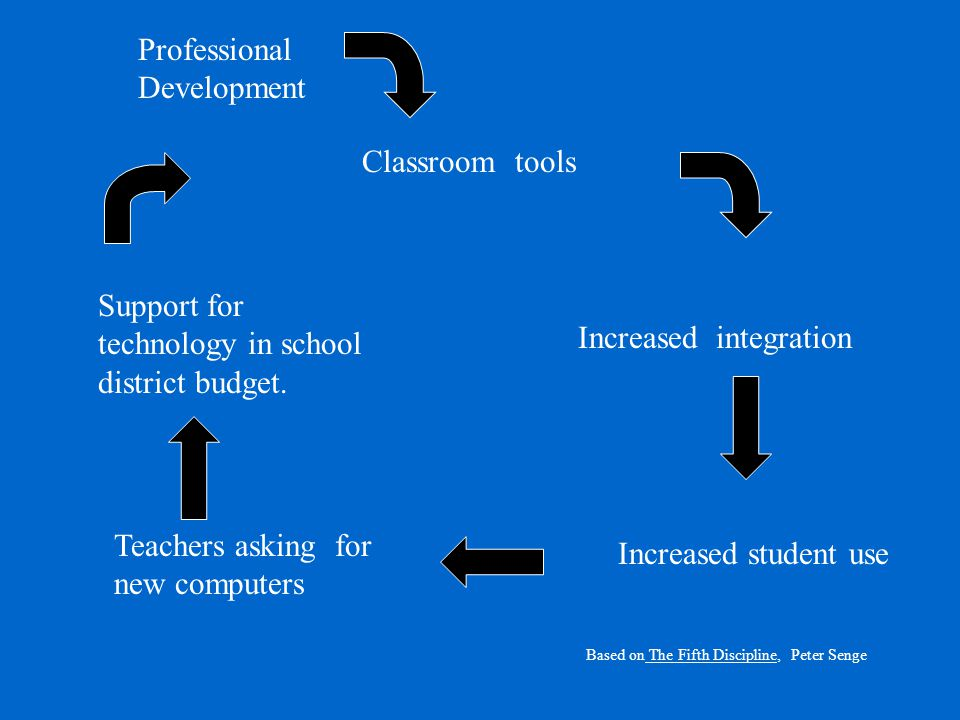 Classroom tools Increased student use Increased integration Teachers asking for new computers Support for technology in school district budget.