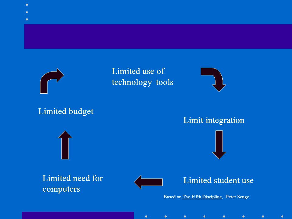 Limited use of technology tools Limited student use Limit integration Limited need for computers Limited budget Based on The Fifth Discipline, Peter Senge