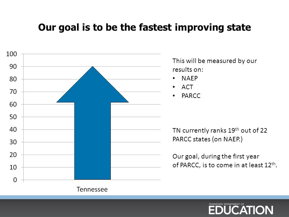Our goal is to be the fastest improving state This will be measured by our results on: NAEP ACT PARCC TN currently ranks 19 th out of 22 PARCC states (on NAEP.) Our goal, during the first year of PARCC, is to come in at least 12 th.