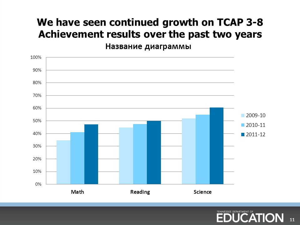 11 We have seen continued growth on TCAP 3-8 Achievement results over the past two years