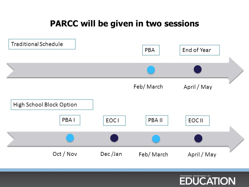 PARCC will be given in two sessions PBAEnd of Year Feb/ March April / May PBA II EOC II Traditional Schedule High School Block Option PBA I EOC I Feb/ MarchApril / May Oct / Nov Dec /Jan