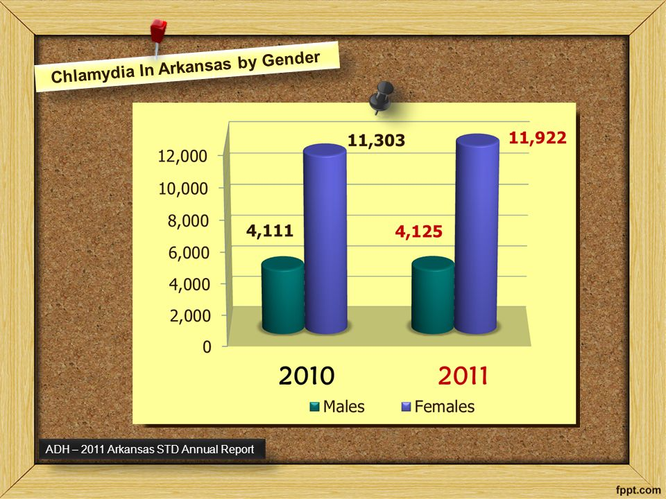 Chlamydia In Arkansas by Gender ADH – 2011 Arkansas STD Annual Report