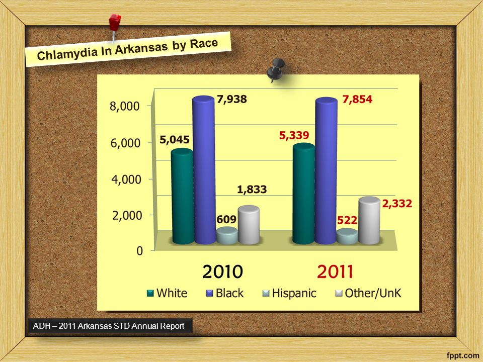 Chlamydia In Arkansas by Race ADH – 2011 Arkansas STD Annual Report