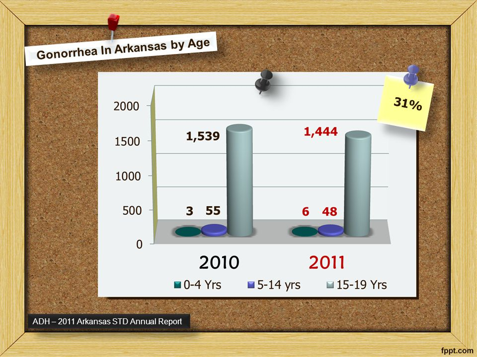Gonorrhea In Arkansas by Age 31% 31% ADH – 2011 Arkansas STD Annual Report