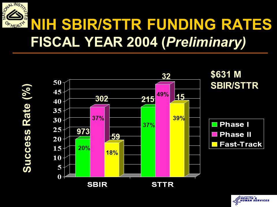 DODSBIR/STTR NASASBIR/STTR DOESBIR/STTR NSFSBIR/STTR DHSSBIR USDASBIR DOCSBIR EDSBIR EPASBIR DOTSBIR SBIR/STTR Participating Agencies NIH: $ 571 M SBIR $ 69 M STTR $640 M Total CDC: $ 8.0 M SBIR FDA: ~ $ 0.8 M SBIR AHRQ: ~$ 2.1 M SBIR HHS SBIR/STTR TOTAL ~ $2.0 B FY 2005