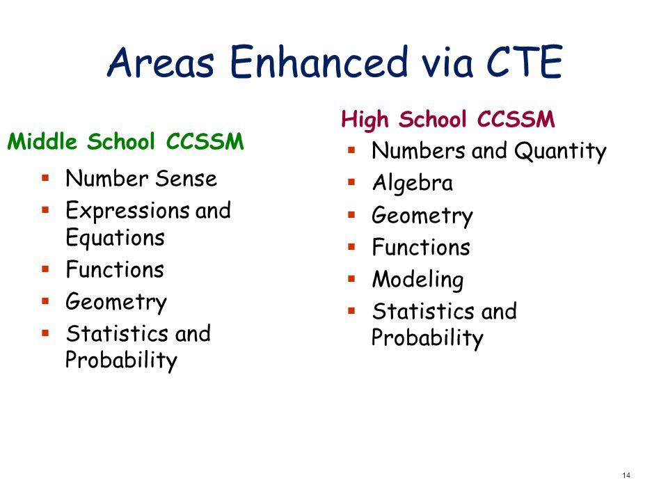 14 Areas Enhanced via CTE High School CCSSM  Numbers and Quantity  Algebra  Geometry  Functions  Modeling  Statistics and Probability Middle School CCSSM  Number Sense  Expressions and Equations  Functions  Geometry  Statistics and Probability