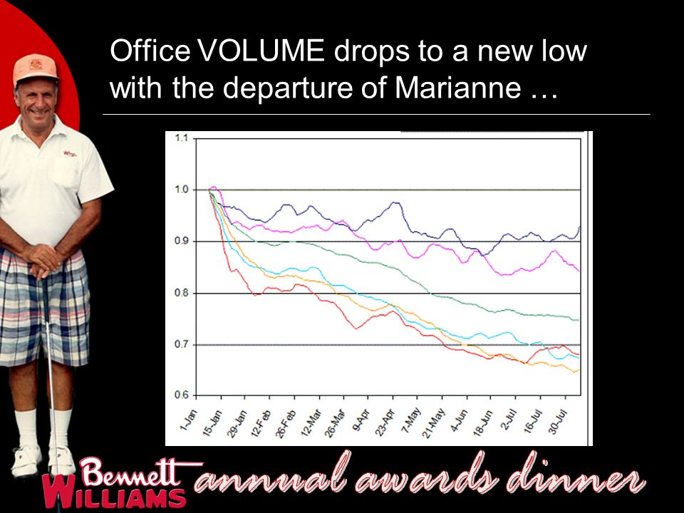 Office VOLUME drops to a new low with the departure of Marianne …