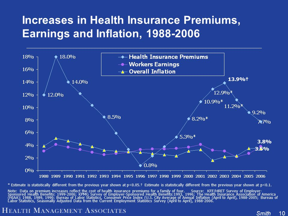 Smith10 Increases in Health Insurance Premiums, Earnings and Inflation, 1988-2006 * Estimate is statistically different from the previous year shown at p<0.05.† Estimate is statistically different from the previous year shown at p<0.1.