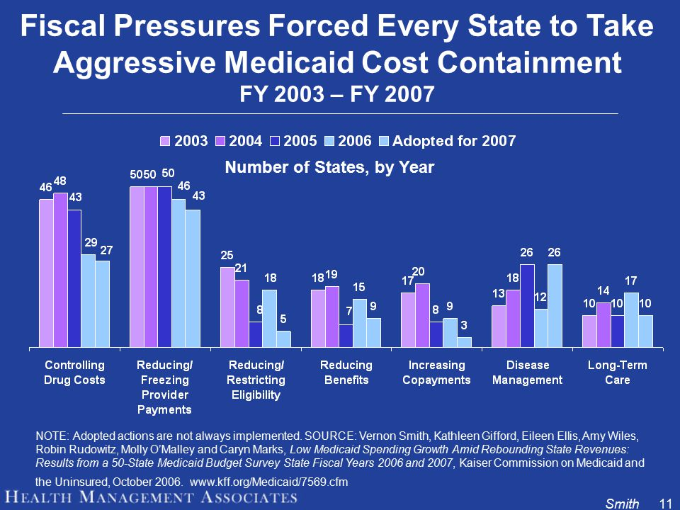 Smith11 Fiscal Pressures Forced Every State to Take Aggressive Medicaid Cost Containment FY 2003 – FY 2007 NOTE: Adopted actions are not always implemented.