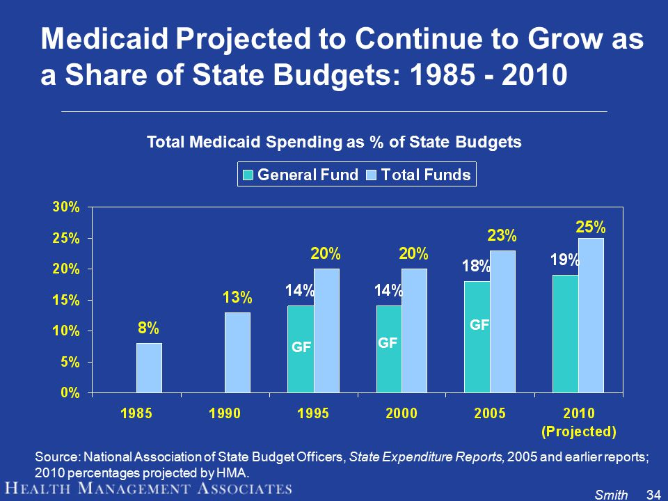 Smith34 Medicaid Projected to Continue to Grow as a Share of State Budgets: 1985 - 2010 Source: National Association of State Budget Officers, State Expenditure Reports, 2005 and earlier reports; 2010 percentages projected by HMA.