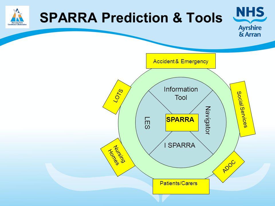 SPARRA Prediction & Tools SPARRA Accident & Emergency Patients/Carers Social Services Nursing Homes ADOC LOTS LES Information Tool Navigator I SPARRA