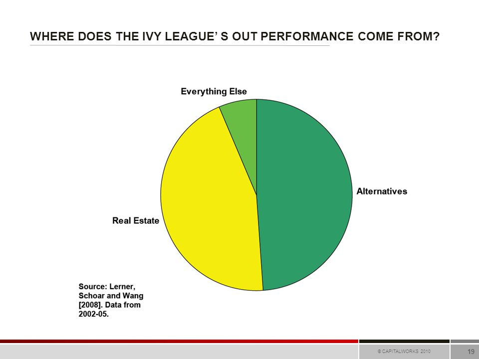 WHERE DOES THE IVY LEAGUE' S OUT PERFORMANCE COME FROM © CAPITALWORKS 2010 19