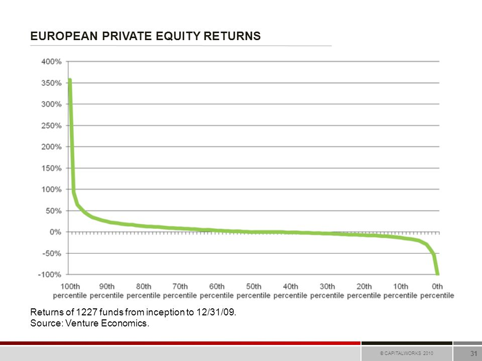 EUROPEAN PRIVATE EQUITY RETURNS © CAPITALWORKS 2010 31 Returns of 1227 funds from inception to 12/31/09. Source: Venture Economics.