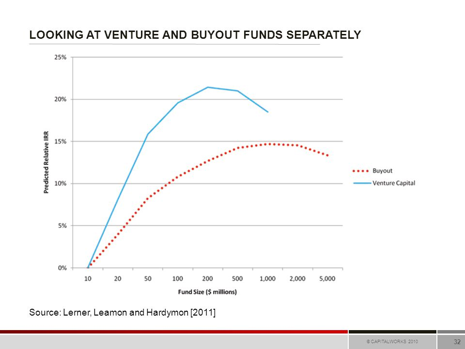 LOOKING AT VENTURE AND BUYOUT FUNDS SEPARATELY © CAPITALWORKS 2010 32 Source: Lerner, Leamon and Hardymon [2011]