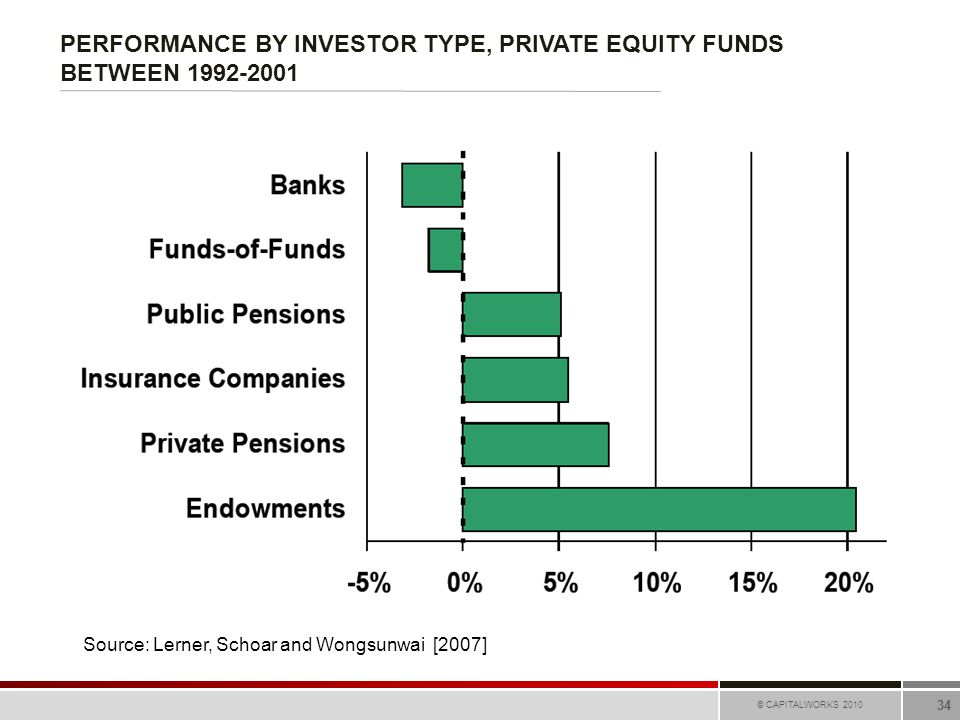 PERFORMANCE BY INVESTOR TYPE, PRIVATE EQUITY FUNDS BETWEEN 1992-2001 © CAPITALWORKS 2010 34 Source: Lerner, Schoar and Wongsunwai [2007]