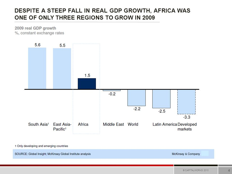 DESPITE A STEEP FALL IN REAL GDP GROWTH, AFRICA WAS ONE OF ONLY THREE REGIONS TO GROW IN 2009 © CAPITALWORKS 2010 4