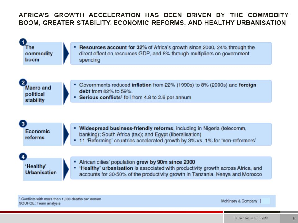 AFRICA'S GROWTH ACCELERATION HAS BEEN DRIVEN BY THE COMMODITY BOOM, GREATER STABILITY, ECONOMIC REFORMS, AND HEALTHY URBANISATION © CAPITALWORKS 2010