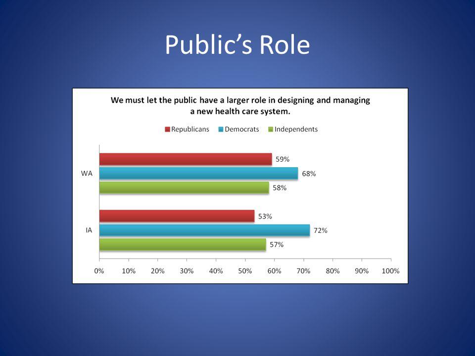 Public's Role