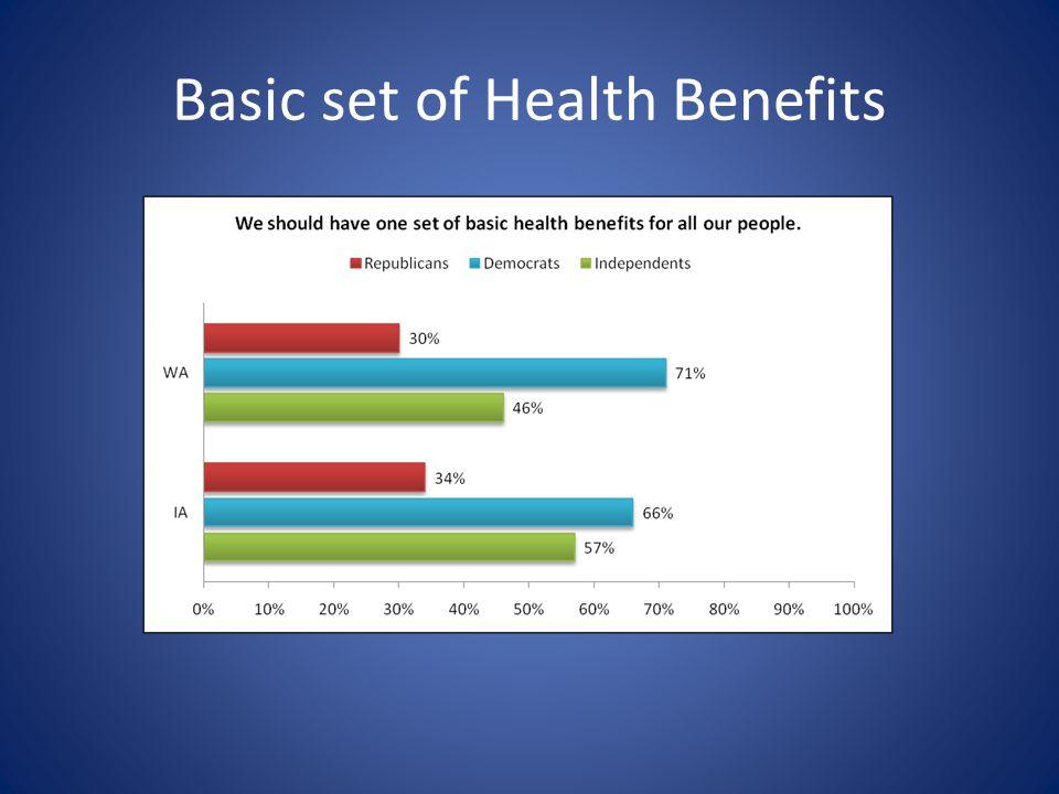 Basic set of Health Benefits